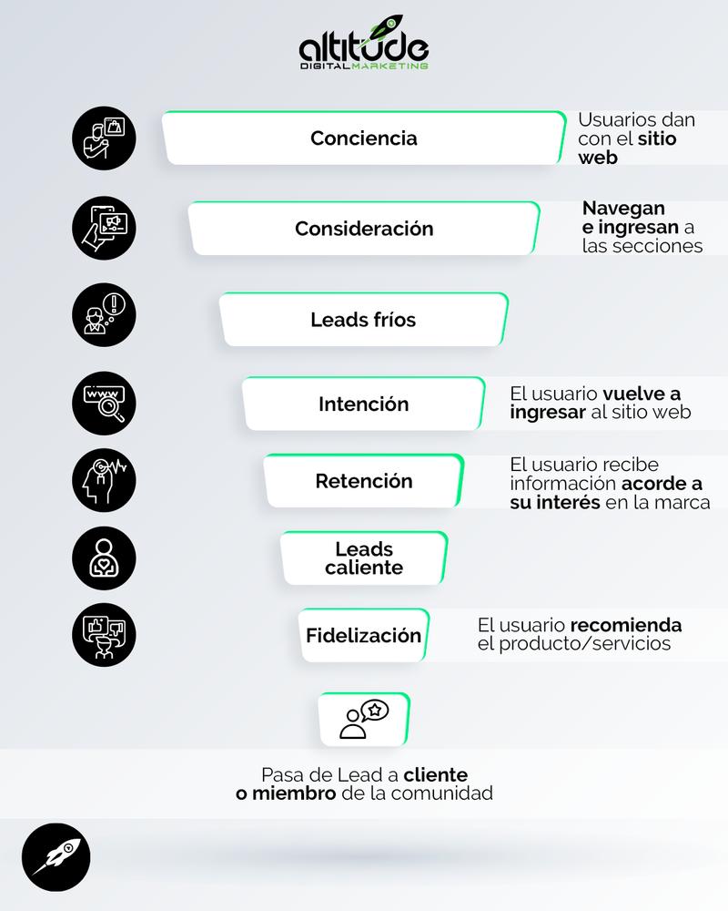 Funnel Leads Frios Y Calientes Creamos Estrategias De Marketing Digital Que Obtienen Resultados Palpables Para Tu Negocio.